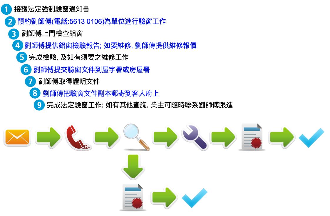 劉師傅驗窗流程